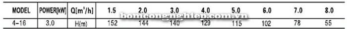 Bơm trục đứng Leopono LVS 4-16 bảng thông số kỹ thuật