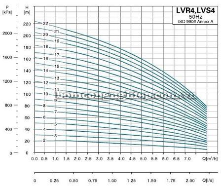 Bơm trục đứng Leopono LVS 4-16 biểu đồ lưu lượng