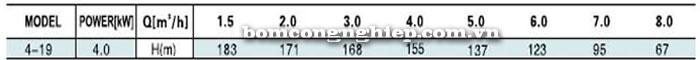 Bơm trục đứng Leopono LVS 4-19 bảng thông số kỹ thuật