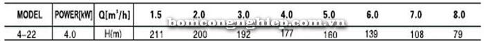Bơm trục đứng Leopono LVS 4-22 bảng thông số kỹ thuật