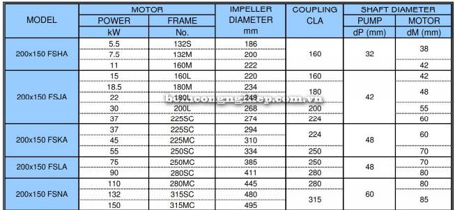 Bơm trục rời Ebara FSA 200x150 bảng thông số kỹ thuật