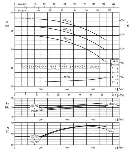 Máy bơm nước EBARA MD 40-250 biểu đồ lưu lượng