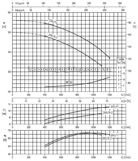 Máy bơm nước EBARA MD 50-160 biểu đồ lưu lượng