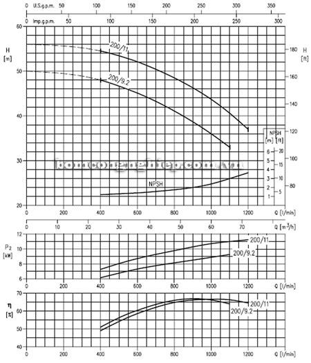 Máy bơm nước EBARA MD 50-200 biểu đồ lưu lượng cột áp