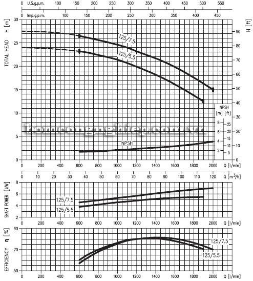 Máy bơm nước EBARA MD 65-125 biểu đồ lưu lượng