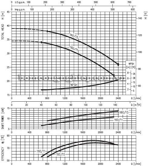 Máy bơm nước EBARA MD 65-160 biểu đồ lưu lượng