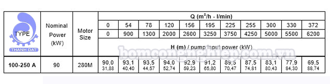 Đầu bơm trục rời Pentax CA 100-250A