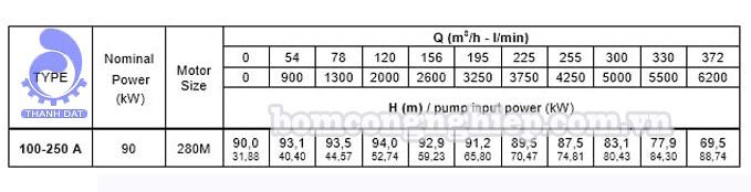 Đầu bơm trục rời Pentax CA 100-250B