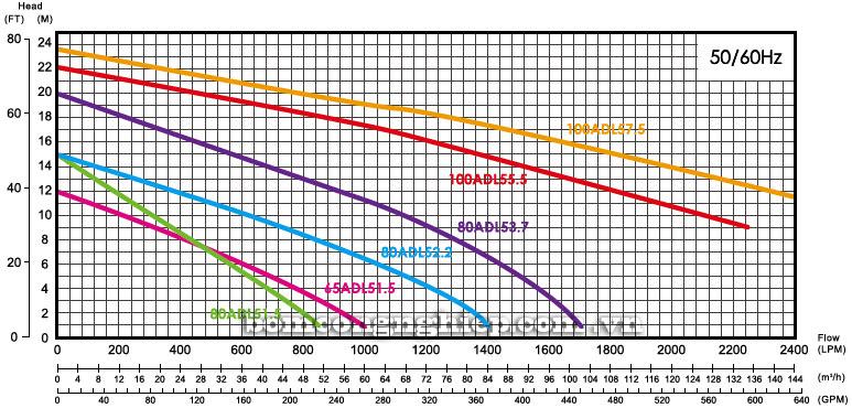 Máy bơm nước thả chìm APP ADL biểu đồ hoạt động