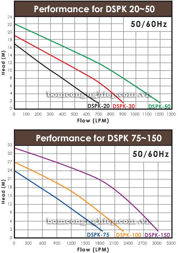 Máy bơm chìm nước thải APP DSPK biểu đồ thông số hoạt động