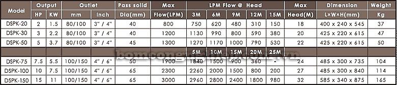 Máy bơm chìm nước thải APP DSPK bảng thông số kỹ thuật