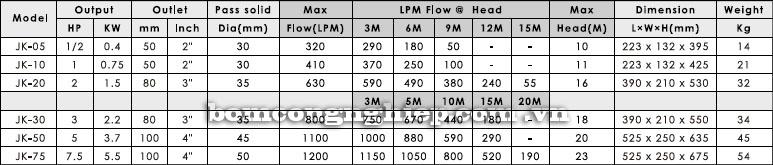 Máy bơm nước thả chìm APP JK biểu đồ hoạt động