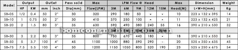 Máy bơm chìm nước thải APP SB bảng thông số lưu lượng