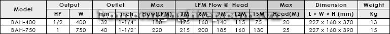 Máy bơm nước thải APP BAH bảng thông số kỹ thuật