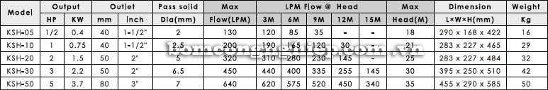 Máy bơm chìm nước thải APP KSH bảng thông số kỹ thuật