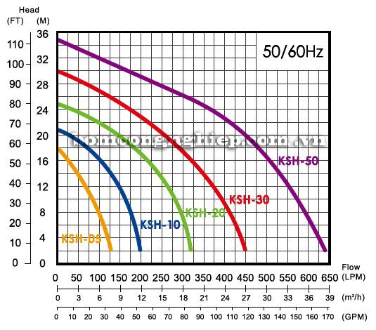 Máy bơm chìm nước thải APP KSH biểu đồ hoạt động