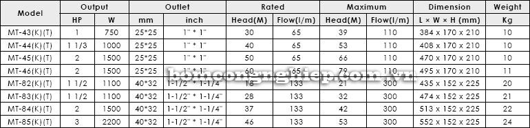 Máy bơm nước trục ngang APP MT bảng thông số kỹ thuật