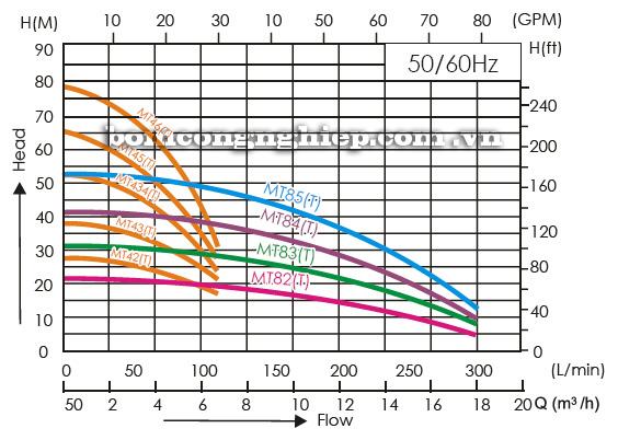 Máy bơm nước trục ngang APP MT biểu đồ hoạt động