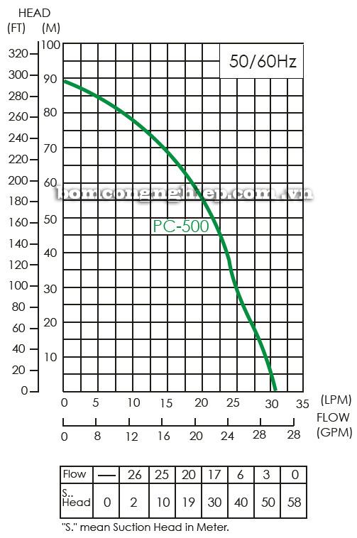 Máy bơm nước hút giếng APP PC-500 biểu đồ hoạt động