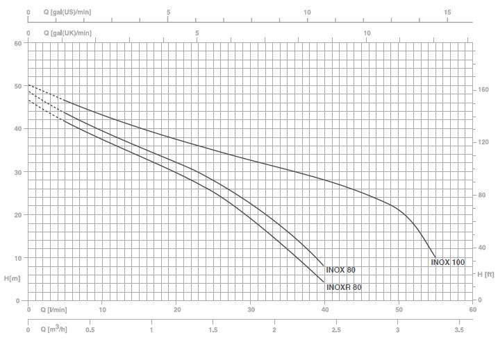 Biểu đồ hoạt động của máy bơm nước Pentax INOX