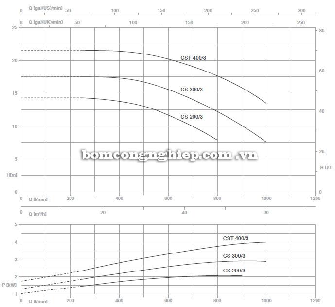 Bảng thông số kỹ thuật chi tiết lưu lượng cột áp của máy bơm nước Pentax CST400-3 biểu đồ hoạt động
