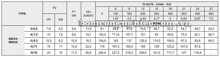 Máy bơm nước Pentax MS-A bảng thông số kỹ thuật