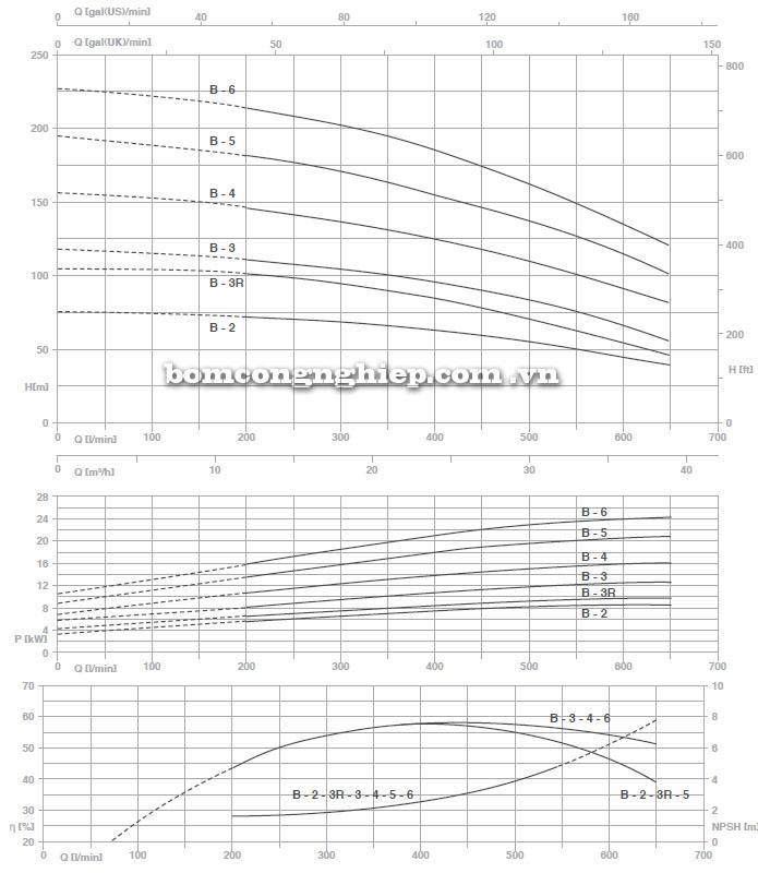 Máy bơm nước Pentax MS-B biểu đồ thông số hoạt động