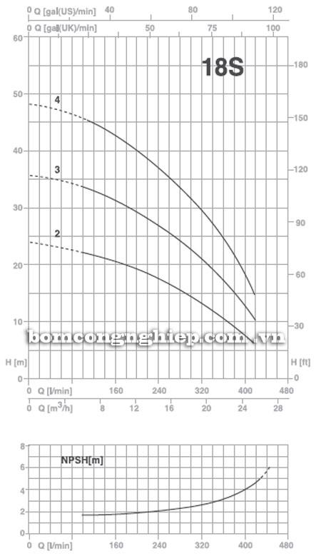 Máy bơm nước Pentax Ultra 18S biểu đồ thông số hoạt động