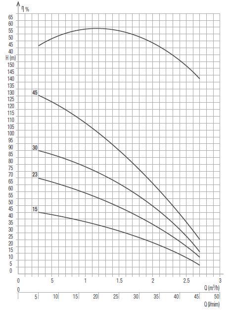 Máy bơm nước Pentax 3S biểu đồ thông số hoạt động