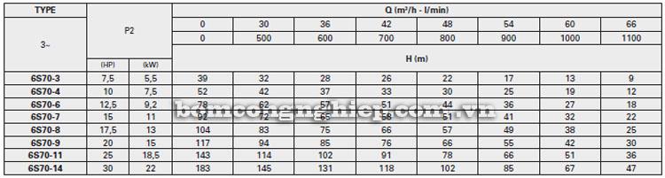 Máy bơm nước Pentax 6S-70 bảng thông số kỹ thuật
