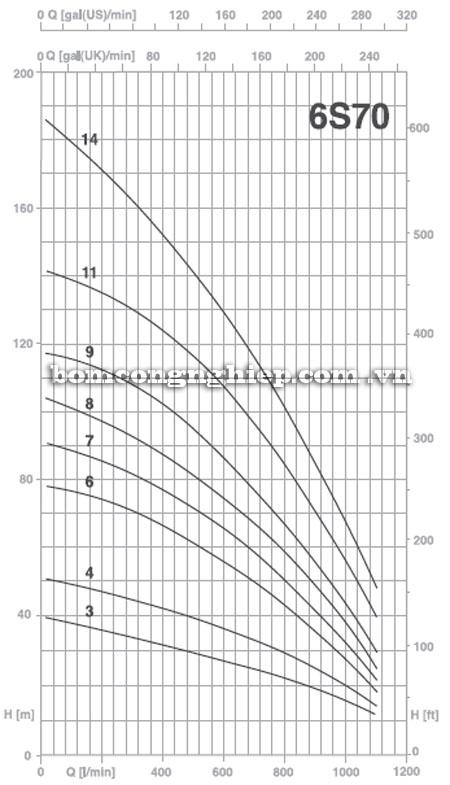 Máy bơm nước Pentax 6S-70 biểu đồ hoạt động