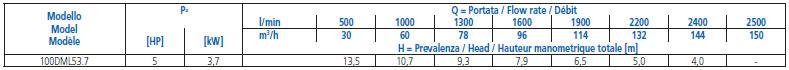 Máy bơm nước Ebara 100DML bảng thông số kỹ thuật
