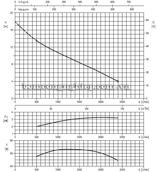 Máy bơm nước Ebara 100DML biểu đồ hoạt động
