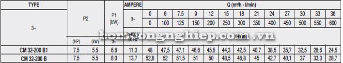 Máy bơm nước Pentax CM 32-200B bảng thông số kỹ thuật