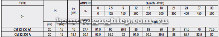 Máy bơm nước Pentax CM 32-250A bảng thông số kỹ thuật
