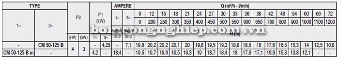 Máy bơm nước Pentax CM 50-125B bảng thông số kỹ thuật