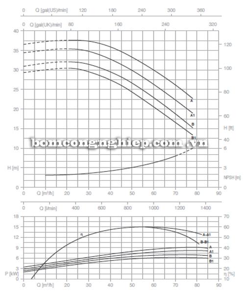 Máy bơm nước Pentax CM 50-160A biểu đồ hoạt động