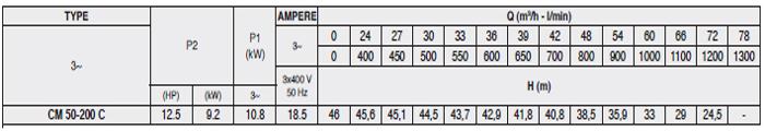 Máy bơm nước Pentax CM 50-200C bảng thông số kỹ thuật