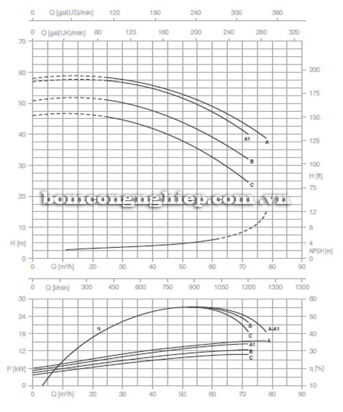 Máy bơm nước Pentax CM 50-200C biểu đồ hoạt động