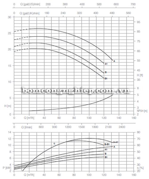 Máy bơm nước Pentax CM 65-125B biểu đồ hoạt động