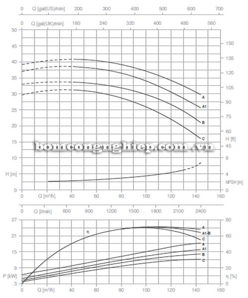 Máy bơm nước Pentax CM 65-160A biểu đồ hoạt động