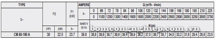 Máy bơm nước Pentax CM 80-160A bảng thông số kỹ thuật