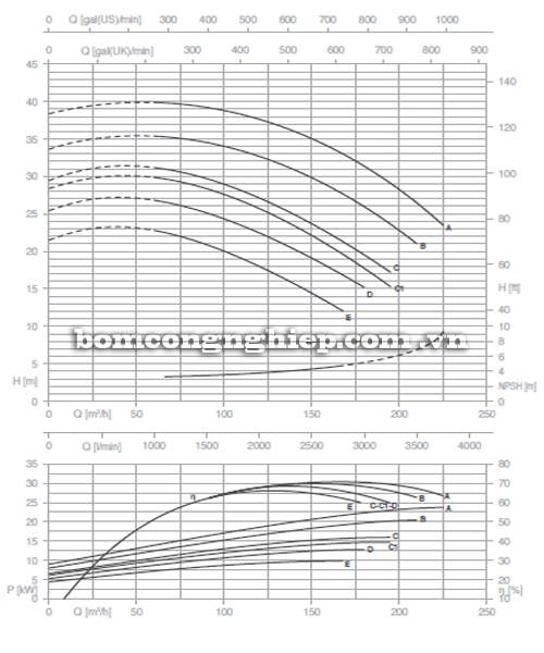 Máy bơm nước Pentax CM 80-160B biểu đồ hoạt động