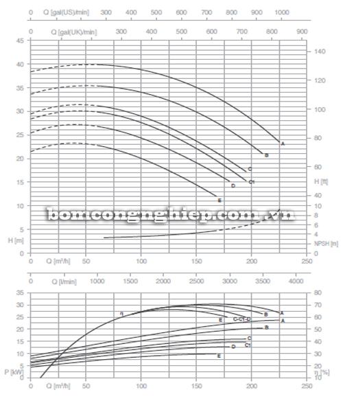 Máy bơm nước Pentax CM 80-160C biểu đồ hoạt động