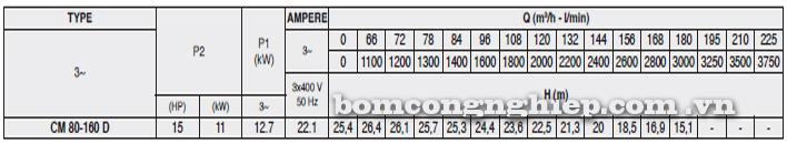 Máy bơm nước Pentax CM 80-160D bảng thông số kỹ thuật