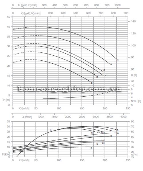 Máy bơm nước Pentax CM 80-160D biểu đồ hoạt động
