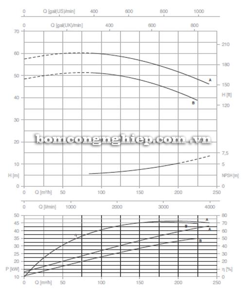 Máy bơm nước Pentax CM 80-200B biểu đồ hoạt động