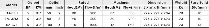 Máy bơm axit lỏng APP TM-37 bảng thông số kỹ thuật