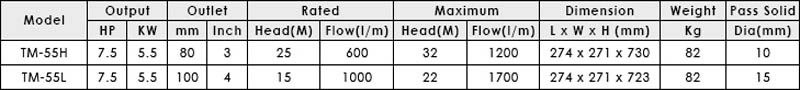 Máy bơm axit lỏng APP TM-55 bảng thông số kỹ thuật