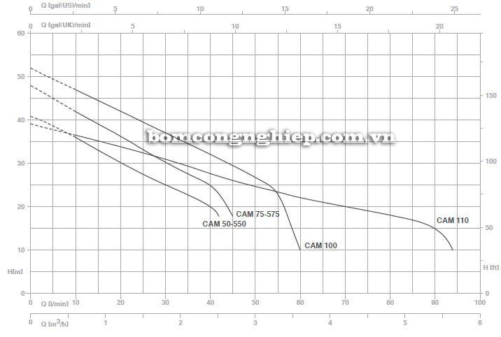 Máy bơm nước bán chân không Pentax CAM 110 biểu đồ hoạt động